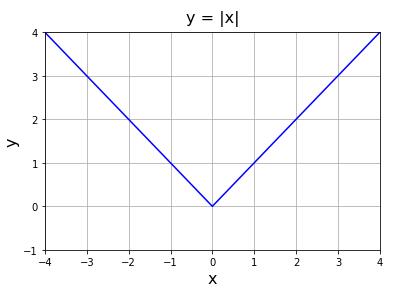 Python 絶対値のグラフ