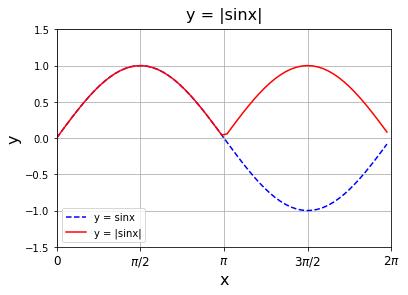 Python 三角関数の絶対値 |sinx|