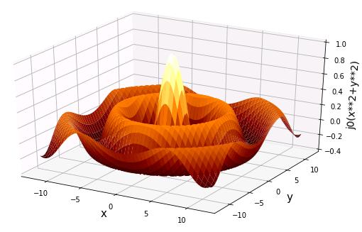 2変数ベッセル関数のグラフ