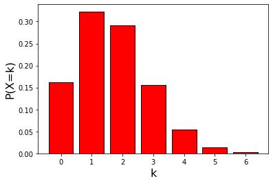 サイコロを10回振って1の目が出る確率分布