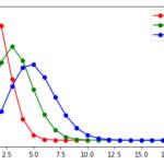 試行回数の増加に伴う二項分布の変化の様子