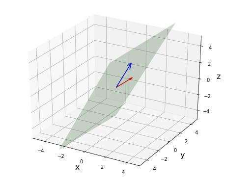Matplotlib 基底ベクトルによる平面のプロット