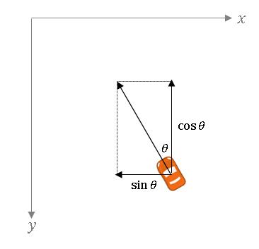 Pygame Zero 車を角度θの方向へ進ませる計算