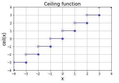 Python 天井関数 (ceiling function) のグラフ