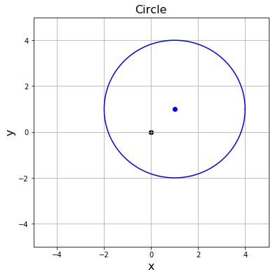 Matplotlibで描いた中心座標 (1,1), 半径3の円