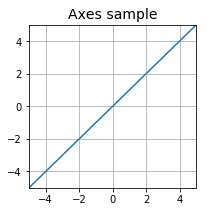 Figure.clf():Figureをリセット、Axesを消去する