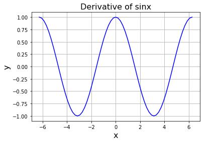 python derivative() 関数で求めた sinx の導関数データ