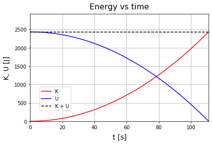 Python 運動エネルギーと位置エネルギー、力学的エネルギー保存則