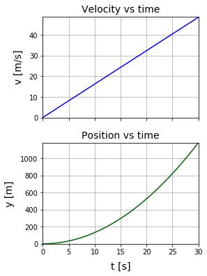 Python 自由落下運動の [速度 vs 経過時間]、[落下距離 vs 時間] グラフ