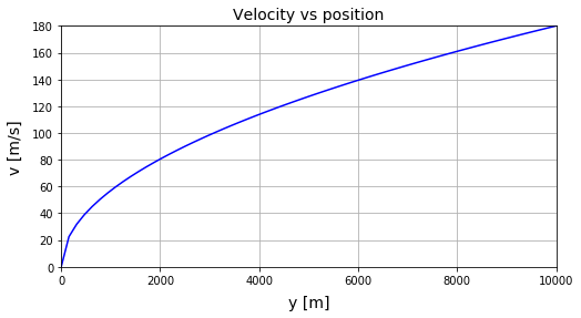 Matplotlib 速度 vs 落下距離のグラフ