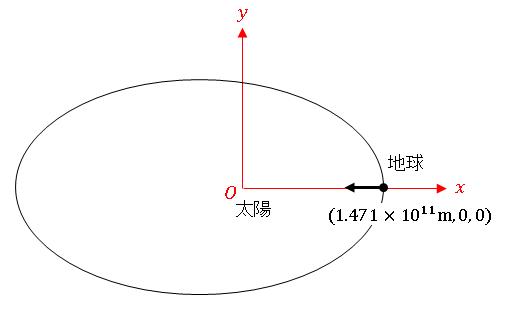 Python 地球が近日点の位置にあるときに太陽から受ける引力ベクトル