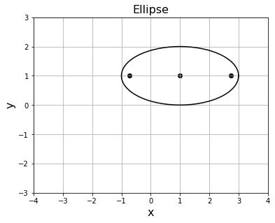Pythonで楕円、中心点、焦点を描く
