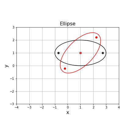 Matplotlib 焦点 (focus) の回転