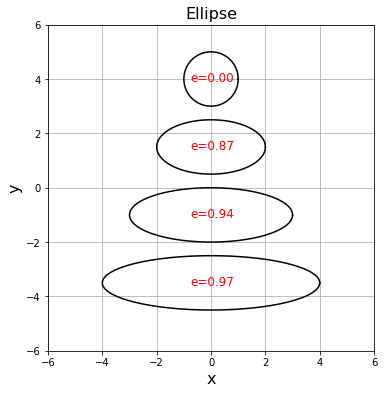 [Matplotlib] パラメータeを変化させながら楕円を描画する