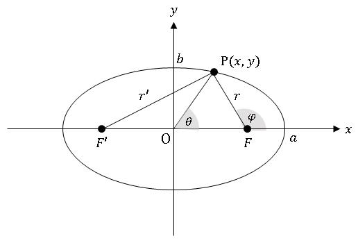 Excelで描いた楕円 (ellipse) の概形