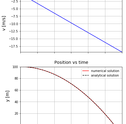 Python Matplotlib y' = -g の解析解と数値解の比較