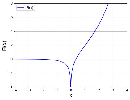 指数積分 scipy.special.expi(x)