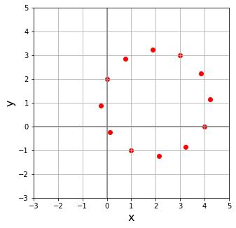 Python 回転行列による点の連続回転