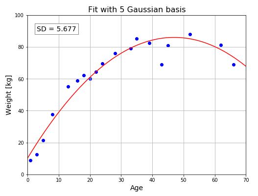 ガウス基底モデル