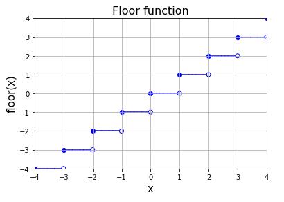Python 床関数 (floor function) のグラフ
