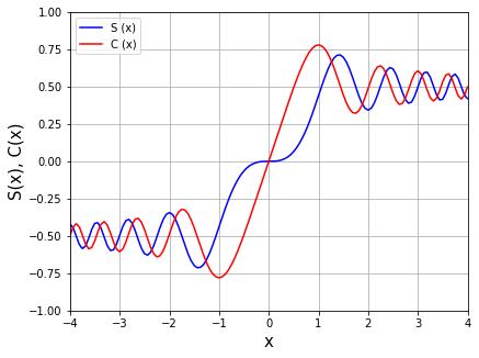 Scipy フレネル積分のグラフ