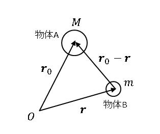 Python 万有引力の法則のベクトル表式