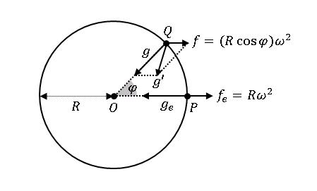 Python 遠心力の効果を含めた重力加速度