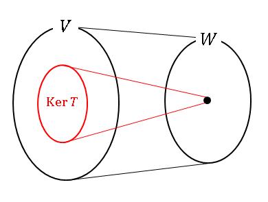 核 (kernel) あるいは零空間