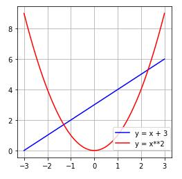 Matplotlib Axes.legend 3 loc:凡例の位置を数値で指定