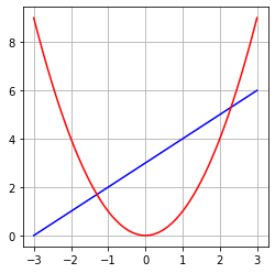 Matplotlib 凡例の消去