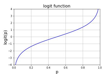 ロジット関数の概形