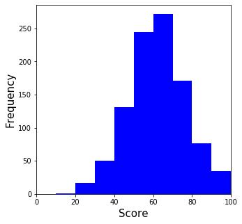 [Python] 数学の模擬試験の得点分布のヒストグラム