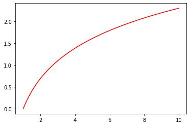 Matplotlib MATLABスタイル