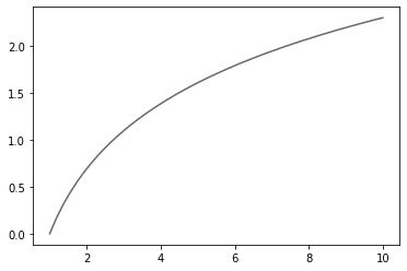 MATLAB スタイル、対数関数のプロット