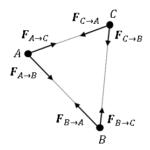 Python 3粒子系の運動量保存則