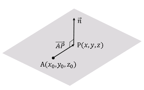 Python 法線と平面