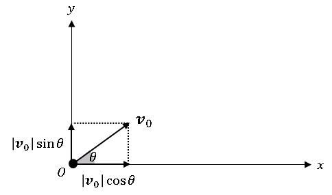 Python 力学、斜方投射 (初速度ベクトル)