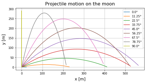 Matplotlib,水平到達距離の最大値の探索