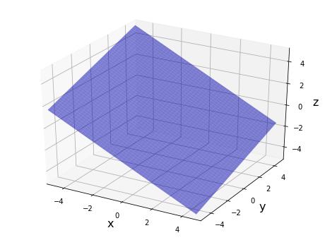 Python-Matplotlib 一般的な方程式による平面のプロット