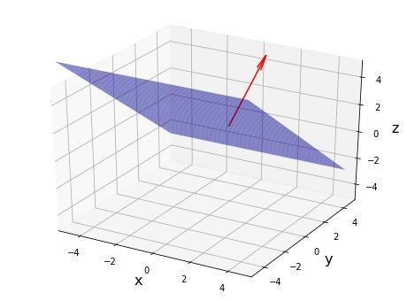Python 3点を通る平面と法線