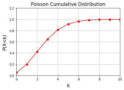 ポアソン累積分布関数