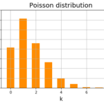 numpy.random.poisson 平均3のポアソン分布