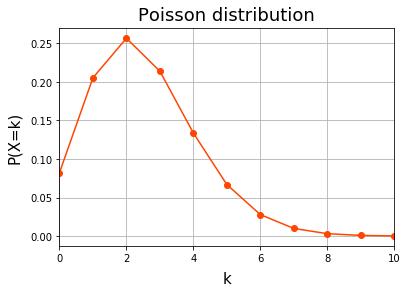 scipy.stats.poisson.pmf