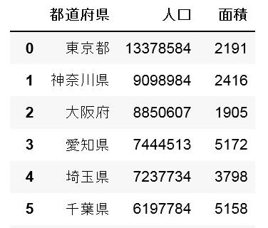 47都道府県 (47-prefecture) 人口と面積
