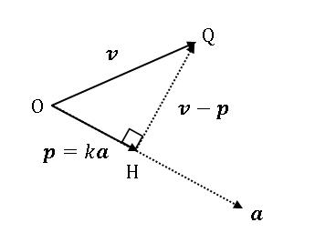 Python ベクトルの正射影 (projection)