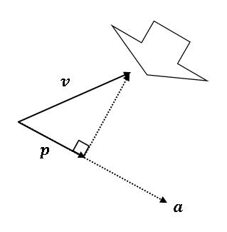 Python ベクトルの正射影(垂直な光)