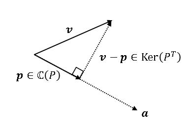 ベクトルの正射影と部分空間
