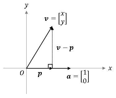 射影ベクトル (projection vector)