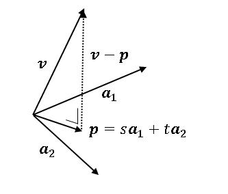 R^3 におけるベクトルの正射影