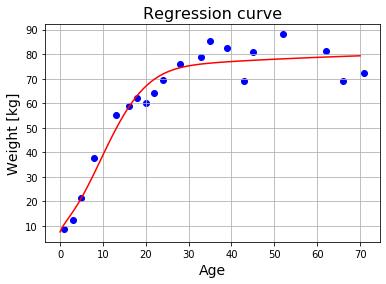 Python 回帰曲線